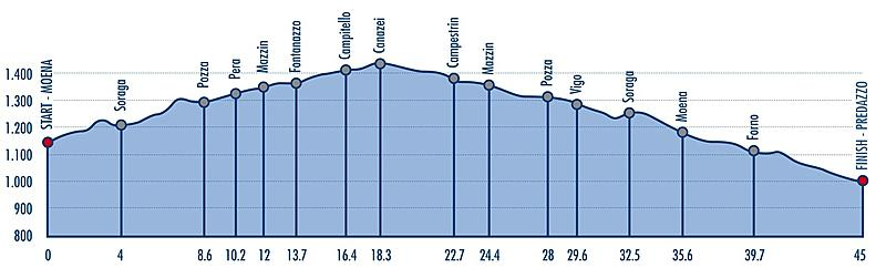 45 km course profile